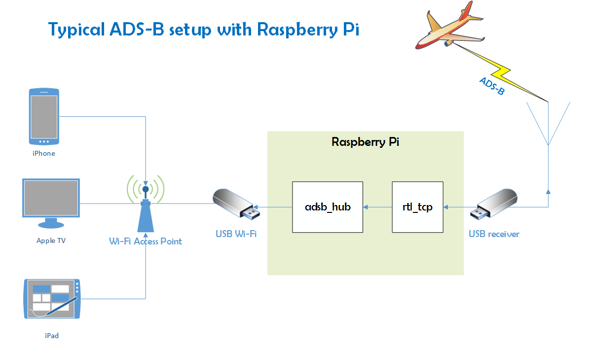 RealADSB - Live flight radar without expensive equipment